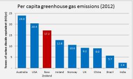 Per capita NZ GHG emissions