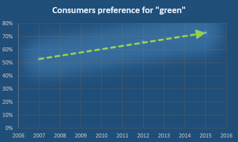 Consumer preference for Green