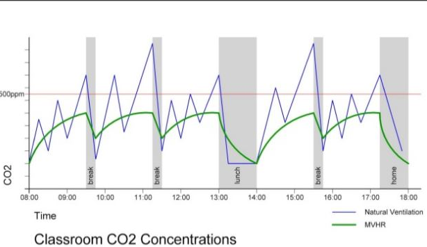 Classroom CO2 concentration