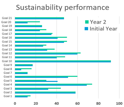 Future Fit Business Benchmark Sustainability Performance